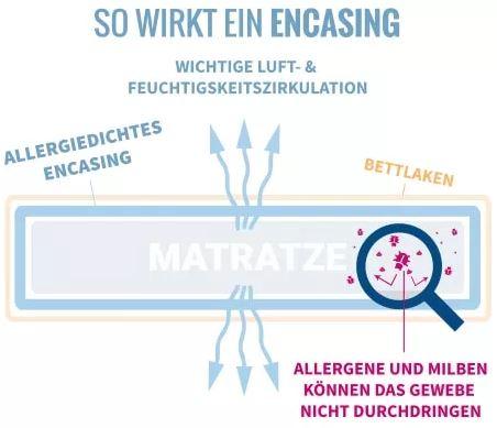 Encasing Milbenschutz